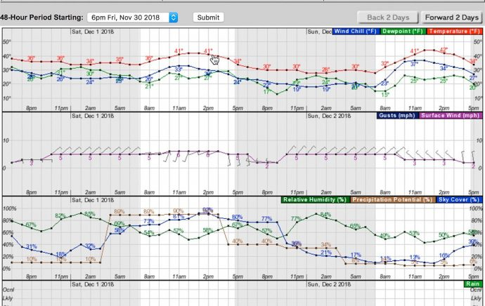 The hourly forecast from the National Weather Service for Yosemite Valley as it looked on Friday afternoon. Note the blue line for sky cover dipping between 9 and 10 p.m. on Saturday, but the brown line for precipitation potential dipped sharply between 2 and 3 p.m. (Click to view larger.)